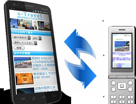 スマートフォンサイトへ自動変換